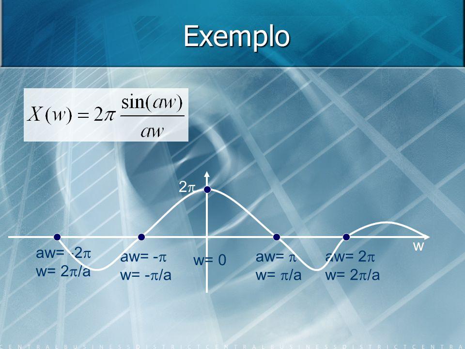 Exemplo 2 w aw= w= /a aw= 2 w= 2 /a aw= - w= - /a aw= -2 w= 2 /a w= 0