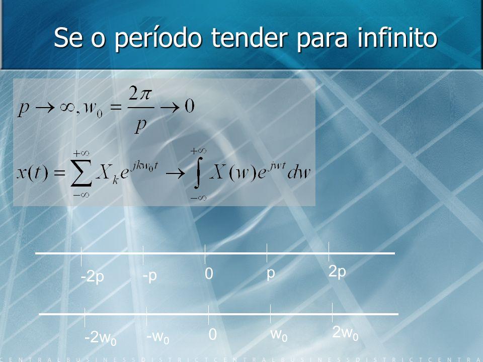 Se o período tender para infinito -2p -p 0 p 2p -2w 0 -w 0 0 w0w0 2w 0