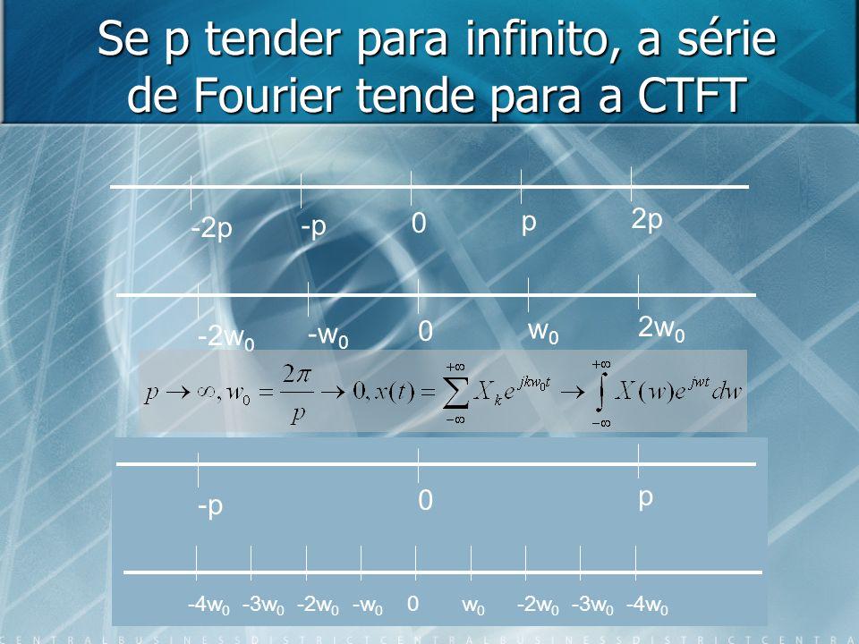 Se p tender para infinito, a série de Fourier tende para a CTFT -2p -p 0 p 2p -2w 0 -w 0 0 w0w0 2w 0 -p 0 p -4w 0 -3w 0 -2w 0 -w 0 0w0w0 -2w 0 -3w 0 -4w 0