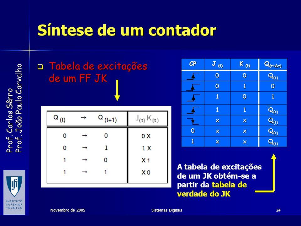 Prof. Carlos Sêrro Prof. João Paulo Carvalho Novembro de 2005Sistemas Digitais24 Síntese de um contador Tabela de excitações de um FF JK Tabela de exc