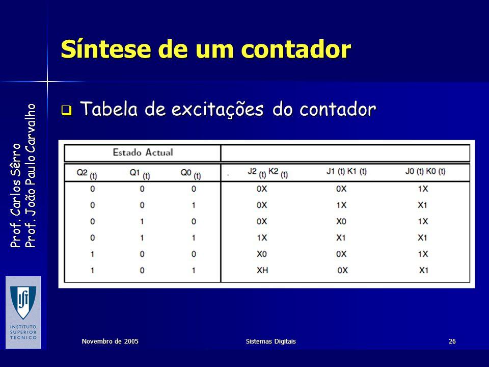 Prof. Carlos Sêrro Prof. João Paulo Carvalho Novembro de 2005Sistemas Digitais26 Síntese de um contador Tabela de excitações do contador Tabela de exc
