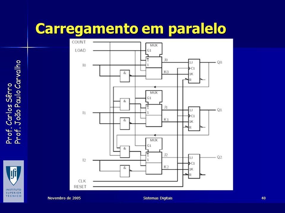 Prof. Carlos Sêrro Prof. João Paulo Carvalho Novembro de 2005Sistemas Digitais40 Carregamento em paralelo