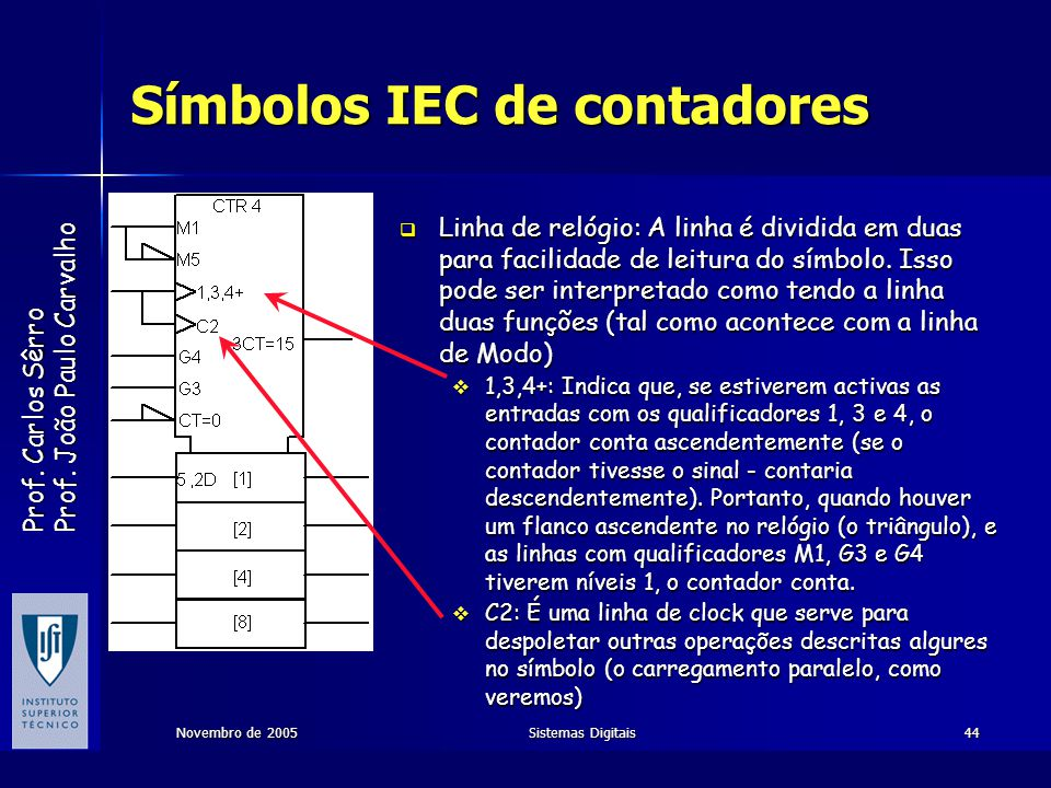 Prof. Carlos Sêrro Prof. João Paulo Carvalho Novembro de 2005Sistemas Digitais44 Símbolos IEC de contadores Linha de relógio: A linha é dividida em du