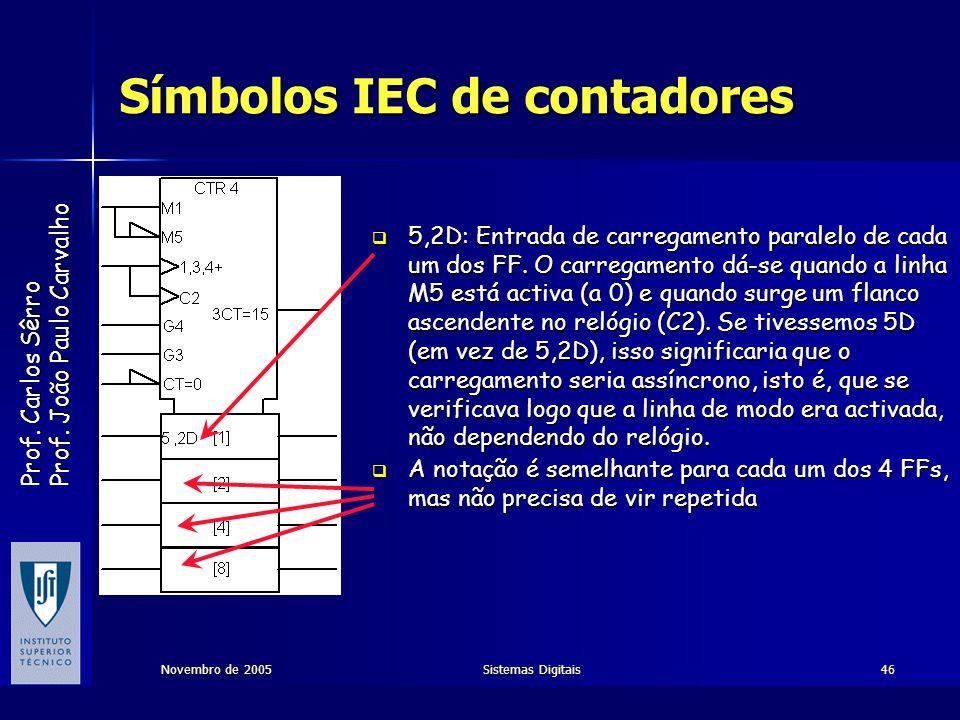 Prof. Carlos Sêrro Prof. João Paulo Carvalho Novembro de 2005Sistemas Digitais46 Símbolos IEC de contadores 5,2D: Entrada de carregamento paralelo de