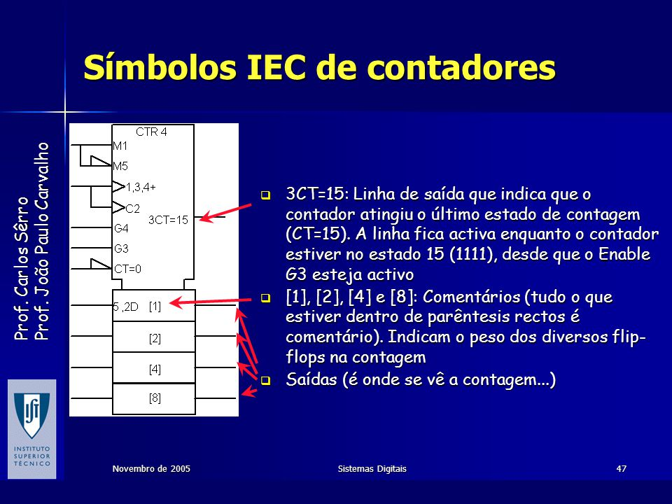 Prof. Carlos Sêrro Prof. João Paulo Carvalho Novembro de 2005Sistemas Digitais47 Símbolos IEC de contadores 3CT=15: Linha de saída que indica que o co