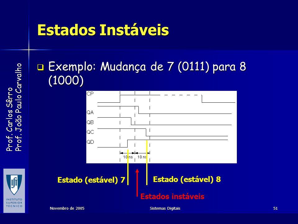 Prof. Carlos Sêrro Prof. João Paulo Carvalho Novembro de 2005Sistemas Digitais51 Estados Instáveis Exemplo: Mudança de 7 (0111) para 8 (1000) Exemplo: