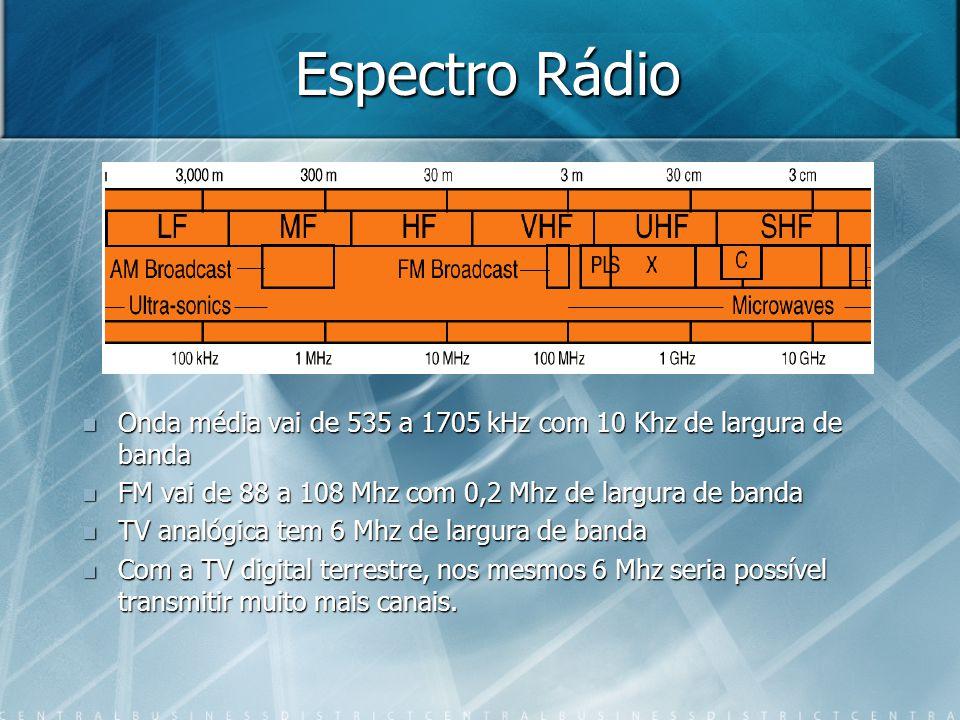 Espectro Rádio Onda média vai de 535 a 1705 kHz com 10 Khz de largura de banda FM vai de 88 a 108 Mhz com 0,2 Mhz de largura de banda TV analógica tem 6 Mhz de largura de banda Com a TV digital terrestre, nos mesmos 6 Mhz seria possível transmitir muito mais canais.