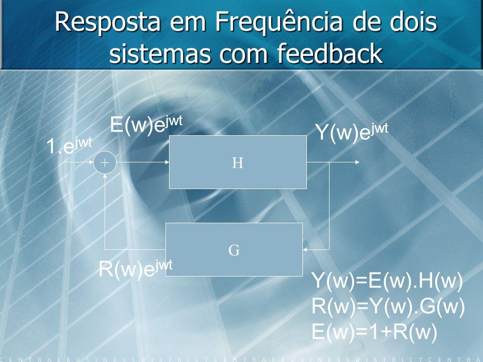 Resposta em Frequência de dois sistemas com feedback H G + 1.e jwt E(w)e jwt Y(w)e jwt R(w)e jwt Y(w)=E(w).H(w) R(w)=Y(w).G(w) E(w)=1+R(w)