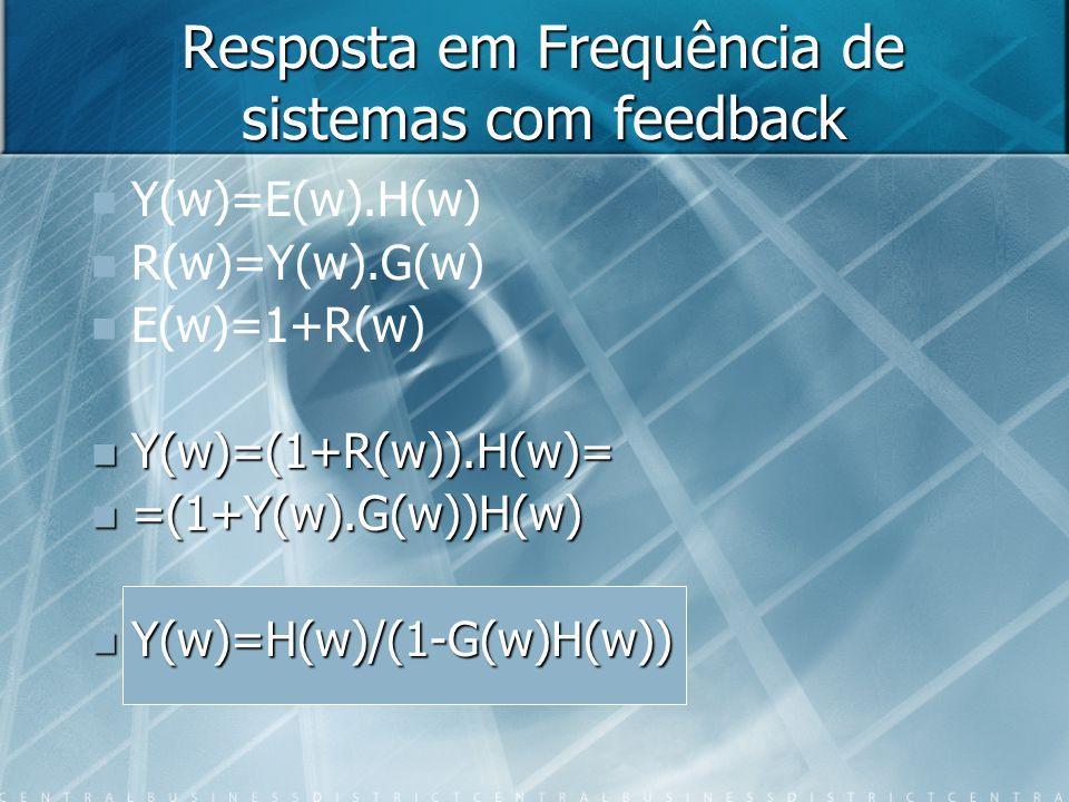 Resposta em Frequência de sistemas com feedback Y(w)=E(w).H(w) R(w)=Y(w).G(w) E(w)=1+R(w) Y(w)=(1+R(w)).H(w)= Y(w)=(1+R(w)).H(w)= =(1+Y(w).G(w))H(w) =