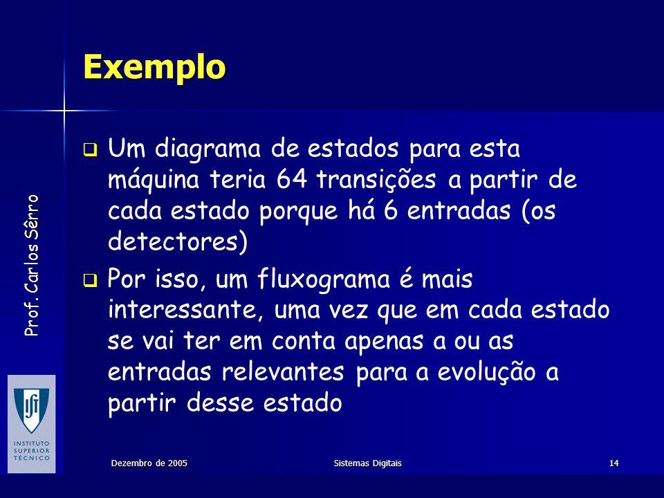 Prof. Carlos Sêrro Dezembro de 2005Sistemas Digitais14 Exemplo Um diagrama de estados para esta máquina teria 64 transições a partir de cada estado po