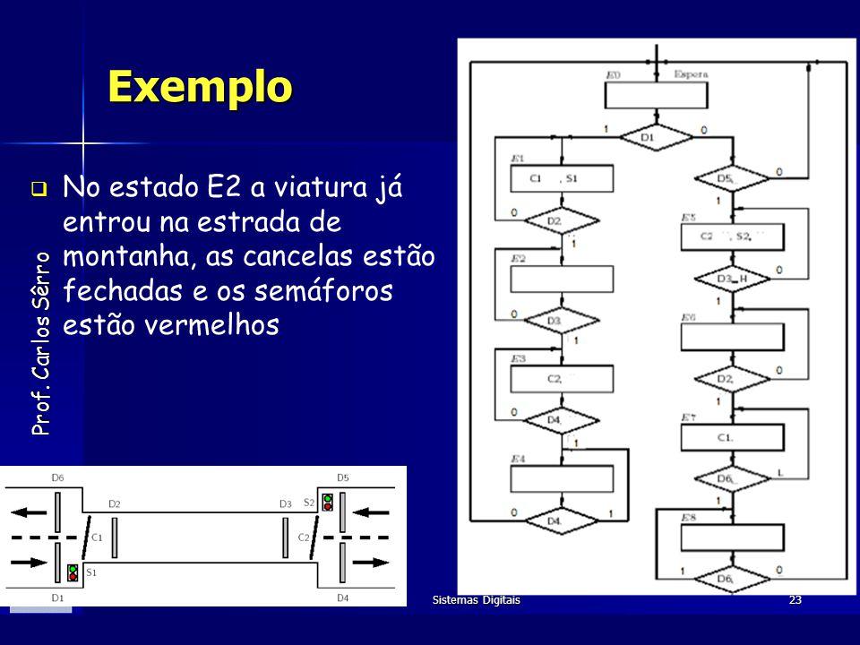 Prof. Carlos Sêrro Dezembro de 2005Sistemas Digitais23 Exemplo No estado E2 a viatura já entrou na estrada de montanha, as cancelas estão fechadas e o