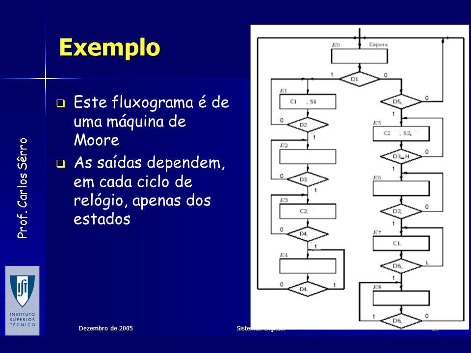 Prof. Carlos Sêrro Dezembro de 2005Sistemas Digitais29 Exemplo Este fluxograma é de uma máquina de Moore As saídas dependem, em cada ciclo de relógio,