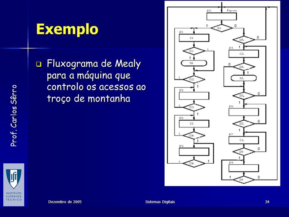 Prof. Carlos Sêrro Dezembro de 2005Sistemas Digitais34 Exemplo Fluxograma de Mealy para a máquina que controlo os acessos ao troço de montanha Fluxogr