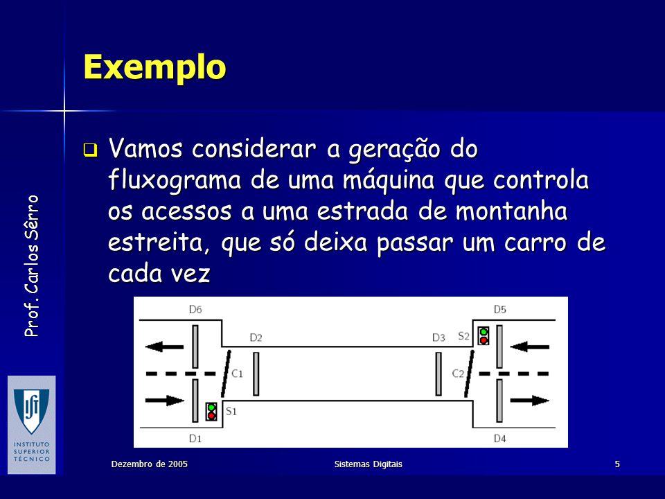 Prof. Carlos Sêrro Dezembro de 2005Sistemas Digitais5 Exemplo Vamos considerar a geração do fluxograma de uma máquina que controla os acessos a uma es