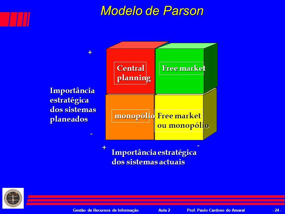 Gestão de Recursos de InformaçãoAula 2Prof. Paulo Cardoso do Amaral- 23 - Estratégias de Parson 6.