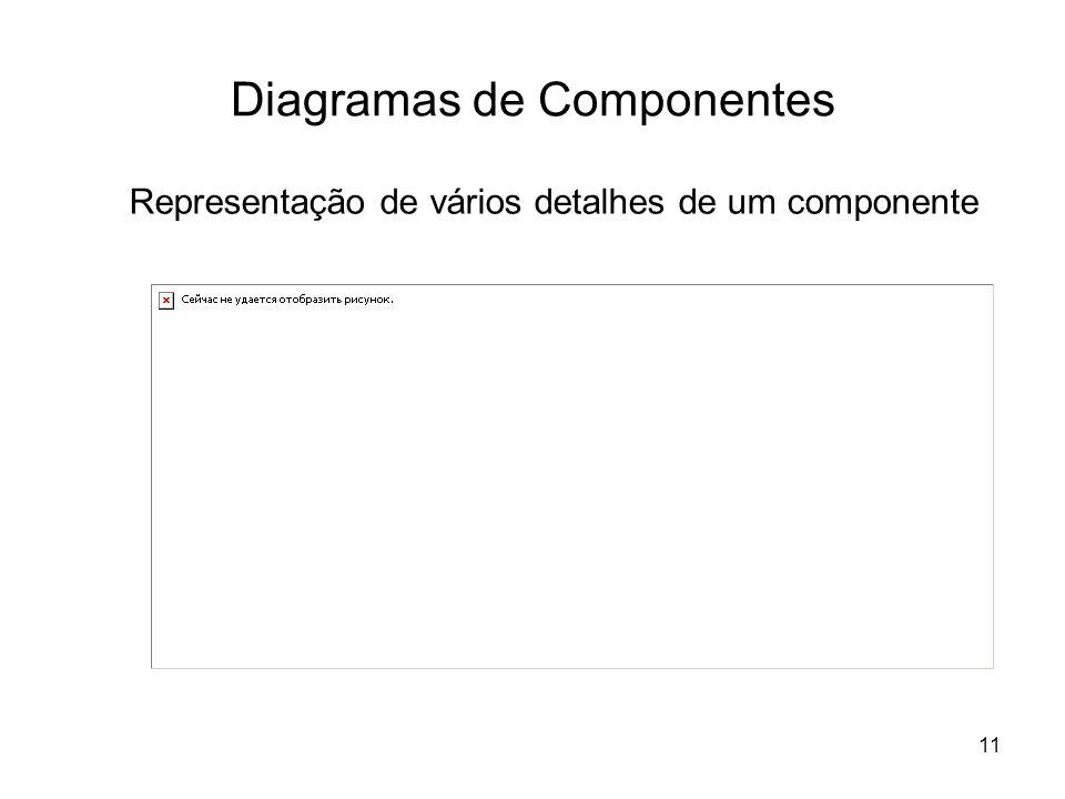 11 Diagramas de Componentes Representação de vários detalhes de um componente