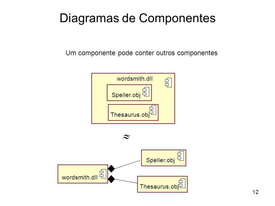 12 Diagramas de Componentes Um componente pode conter outros componentes wordsmith.dll Speller.obj Thesaurus.obj Speller.obj Thesaurus.obj