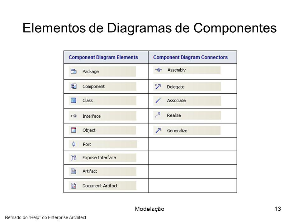 Elementos de Diagramas de Componentes Modelação13 Retirado do Help do Enterprise Architect