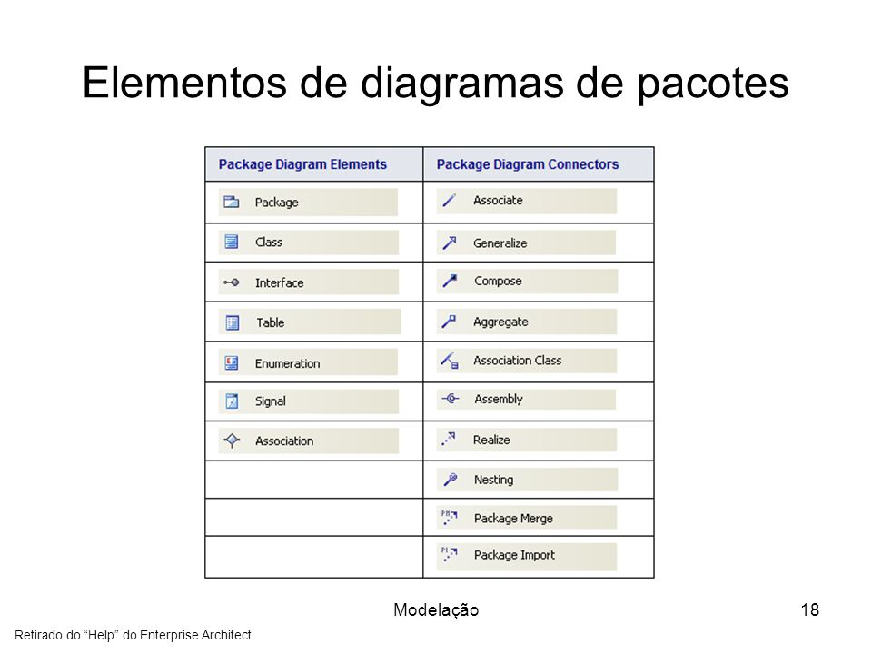 Elementos de diagramas de pacotes Modelação18 Retirado do Help do Enterprise Architect