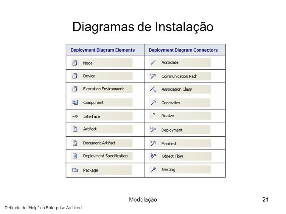 Diagramas de Instalação Modelação21 Retirado do Help do Enterprise Architect