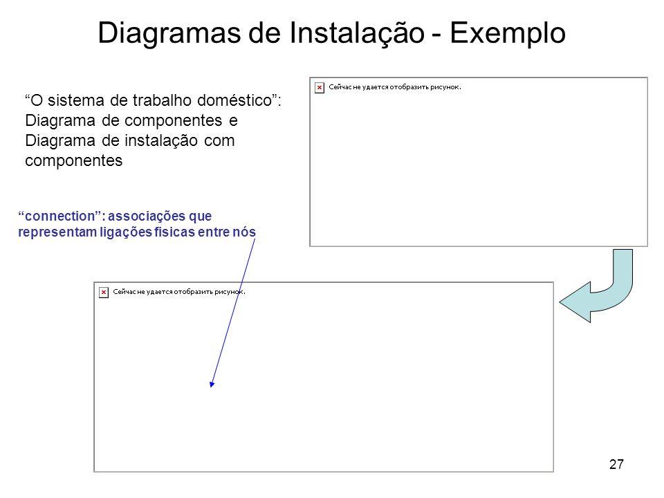 27 Diagramas de Instalação - Exemplo O sistema de trabalho doméstico: Diagrama de componentes e Diagrama de instalação com componentes connection: ass