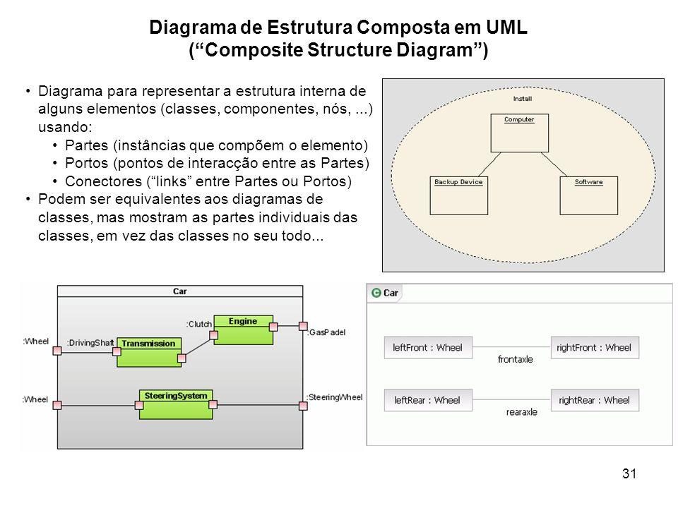 31 Diagrama de Estrutura Composta em UML (Composite Structure Diagram) Diagrama para representar a estrutura interna de alguns elementos (classes, com