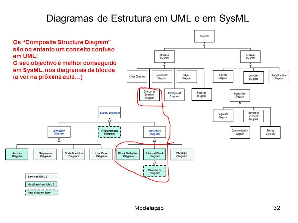 Diagramas de Estrutura em UML e em SysML 32Modelação Os Composite Structure Diagram são no entanto um conceito confuso em UML! O seu objectivo é melho
