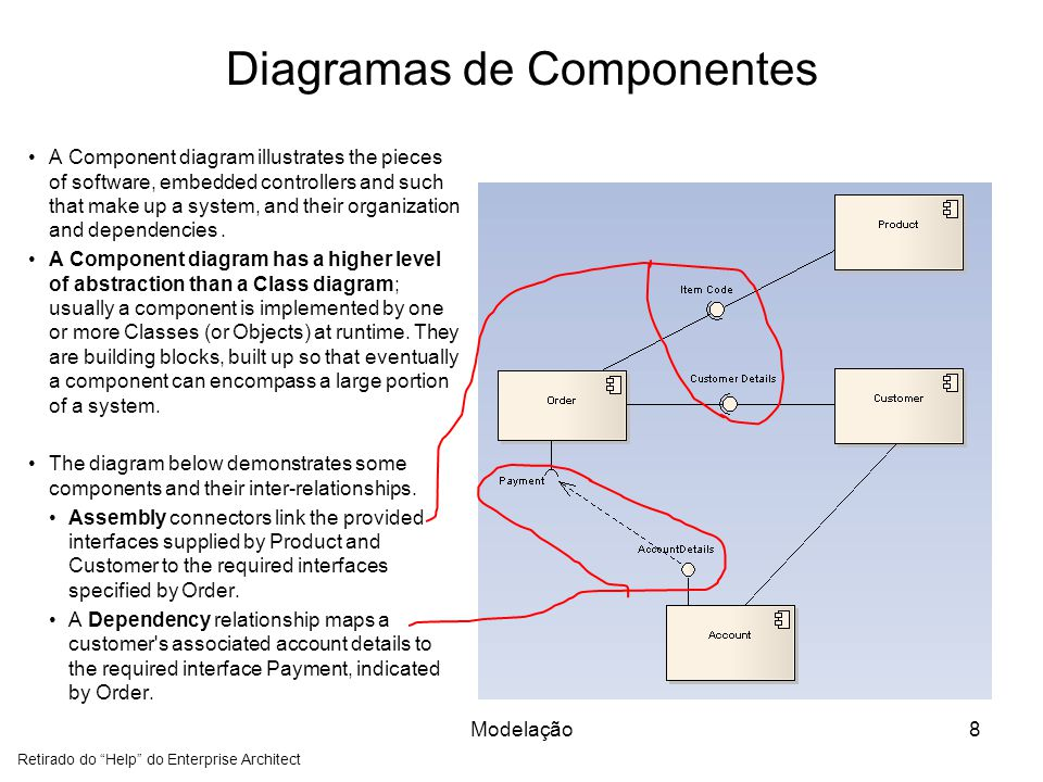 Diagramas de Componentes A Component diagram illustrates the pieces of software, embedded controllers and such that make up a system, and their organization and dependencies.