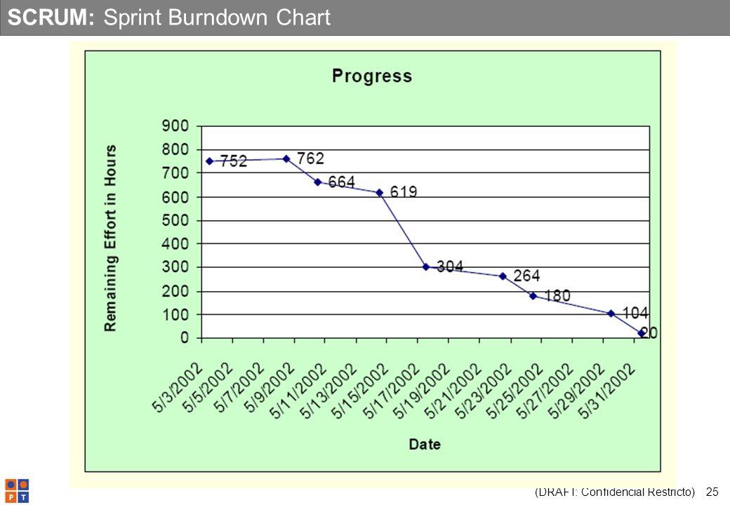 (DRAFT: Confidencial Restricto) 25 SCRUM: Sprint Burndown Chart
