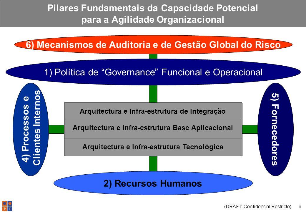 (DRAFT: Confidencial Restricto) 6 Pilares Fundamentais da Capacidade Potencial para a Agilidade Organizacional 3) Infra-Estrutura 1) Política de Governance Funcional e Operacional 2) Recursos Humanos 4) Processos e Clientes Internos 5) Fornecedores 6) Mecanismos de Auditoria e de Gestão Global do Risco Arquitectura e Infra-estrutura Tecnológica Arquitectura e Infra-estrutura Base Aplicacional Arquitectura e Infra-estrutura de Integração