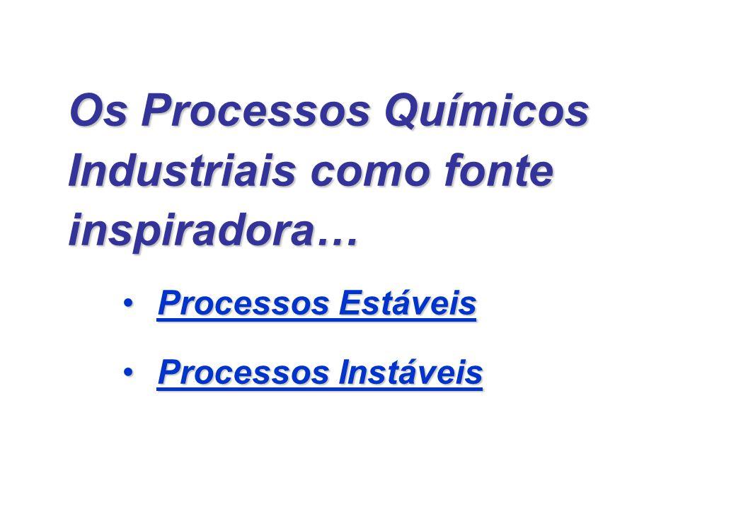 Os Processos Químicos Industriais como fonte inspiradora… Processos EstáveisProcessos Estáveis Processos InstáveisProcessos Instáveis