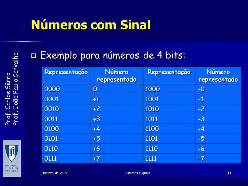 Prof. Carlos Sêrro Prof. João Paulo Carvalho Outubro de 2005Sistemas Digitais14 Números com Sinal Exemplo para números de 4 bits: Exemplo para números