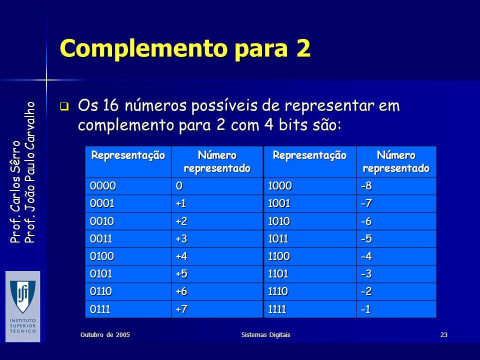 Prof. Carlos Sêrro Prof. João Paulo Carvalho Outubro de 2005Sistemas Digitais23 Complemento para 2 Os 16 números possíveis de representar em complemen