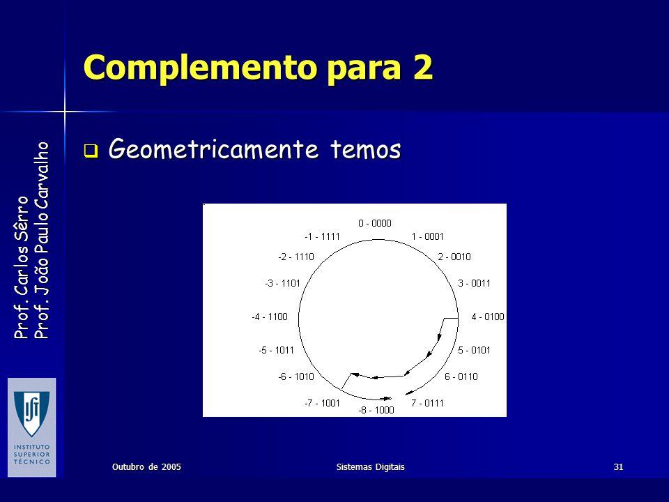 Prof. Carlos Sêrro Prof. João Paulo Carvalho Outubro de 2005Sistemas Digitais31 Complemento para 2 Geometricamente temos Geometricamente temos