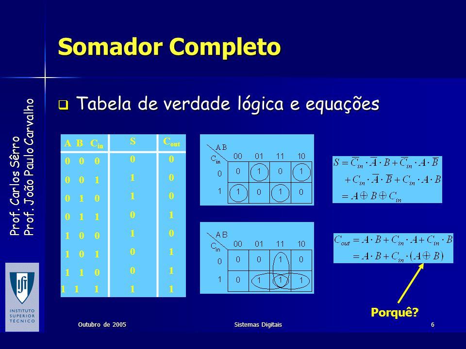Prof. Carlos Sêrro Prof. João Paulo Carvalho Outubro de 2005Sistemas Digitais6 Somador Completo Tabela de verdade lógica e equações Tabela de verdade