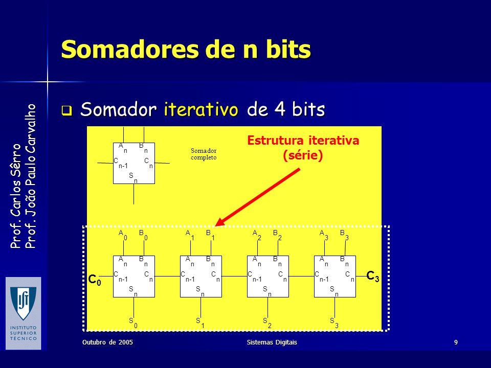 Prof. Carlos Sêrro Prof. João Paulo Carvalho Outubro de 2005Sistemas Digitais9 Somadores de n bits Somador iterativo de 4 bits Somador iterativo de 4