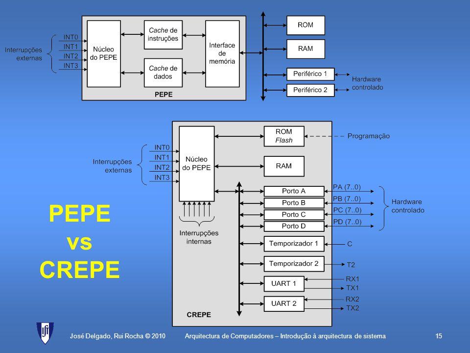 Arquitectura de Computadores – Introdução à arquitectura de sistema15 PEPE vs CREPE José Delgado, Rui Rocha © 2010