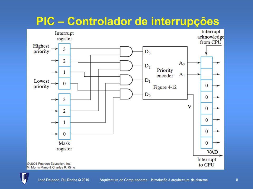 Arquitectura de Computadores – Introdução à arquitectura de sistema9 DMA (Direct Memory Access) A transferência de informação entre o processador/memória e os periféricos é feita em hardware por um controlador especializado.