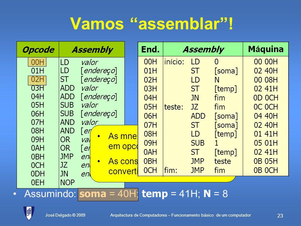 Arquitectura de Computadores – Funcionamento básico de um computador 22 Programação em assembly Programa em RTLPrograma em assembly 0A 0 1M[soma] A 2A