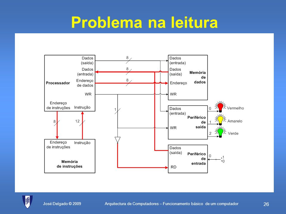 Arquitectura de Computadores – Funcionamento básico de um computador 25 Problema na escrita José Delgado © 2009
