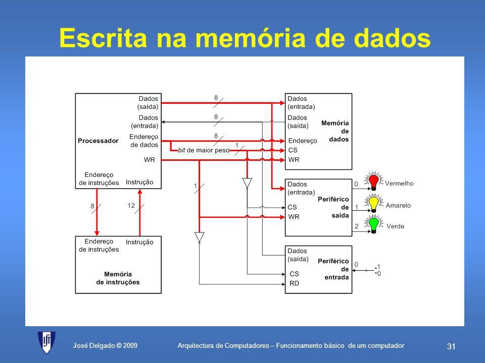 Arquitectura de Computadores – Funcionamento básico de um computador 30 Mapa de endereços Dispositivo Gama de endereços em escrita (WR activo) Gama de