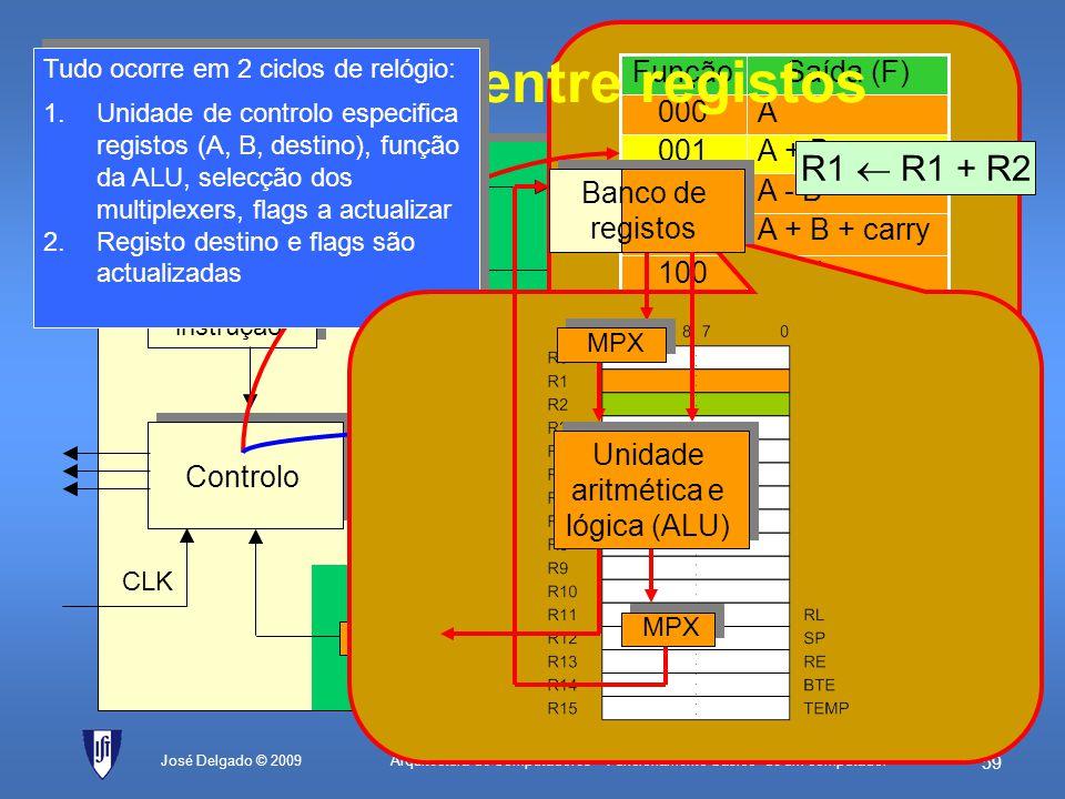 Arquitectura de Computadores – Funcionamento básico de um computador 58 José Delgado © 2009 Controlo Unidade de controlo CLK Unidade aritmética e lógi