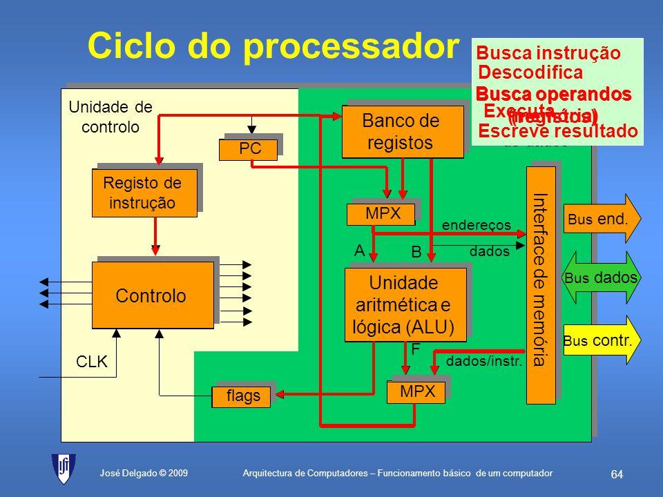 Arquitectura de Computadores – Funcionamento básico de um computador 63 José Delgado © 2009 Controlo Unidade de controlo CLK Unidade aritmética e lógi