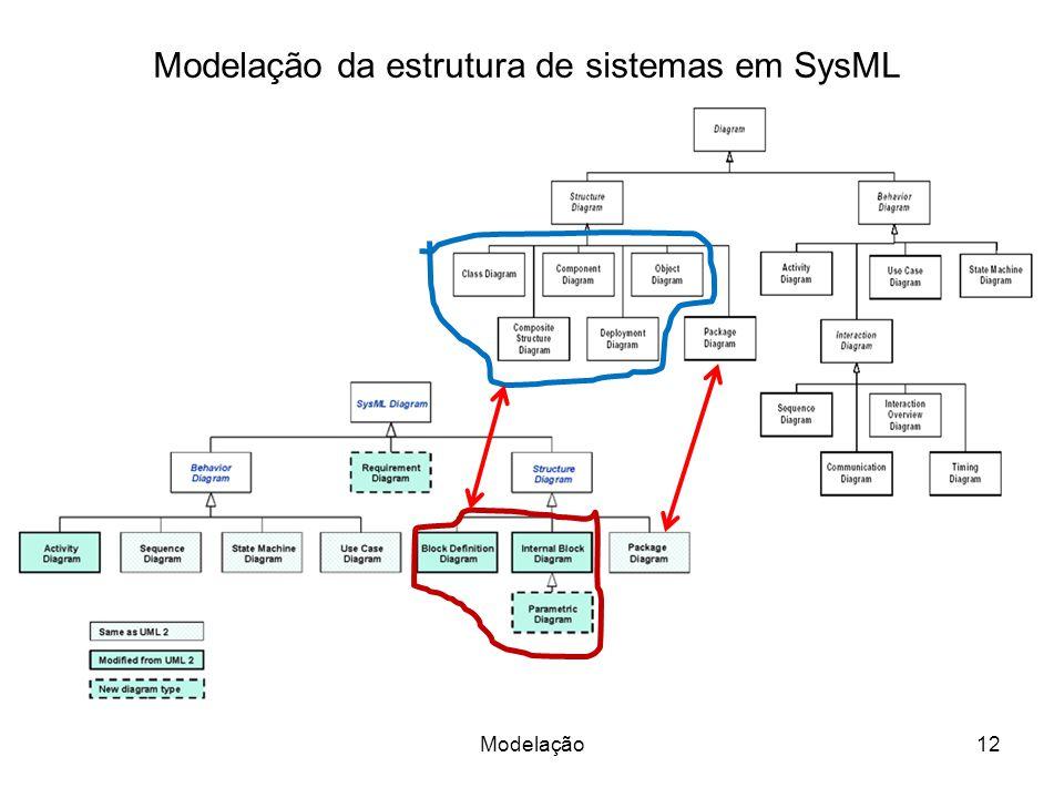 Modelação da estrutura de sistemas em SysML 12Modelação