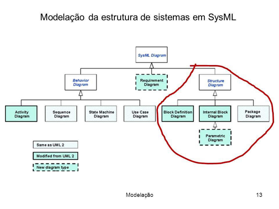 Modelação da estrutura de sistemas em SysML 13Modelação