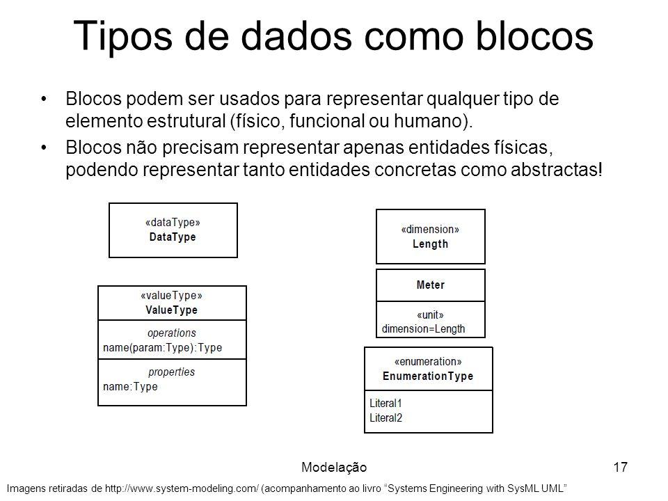 Tipos de dados como blocos Modelação17 Imagens retiradas de http://www.system-modeling.com/ (acompanhamento ao livro Systems Engineering with SysML UM