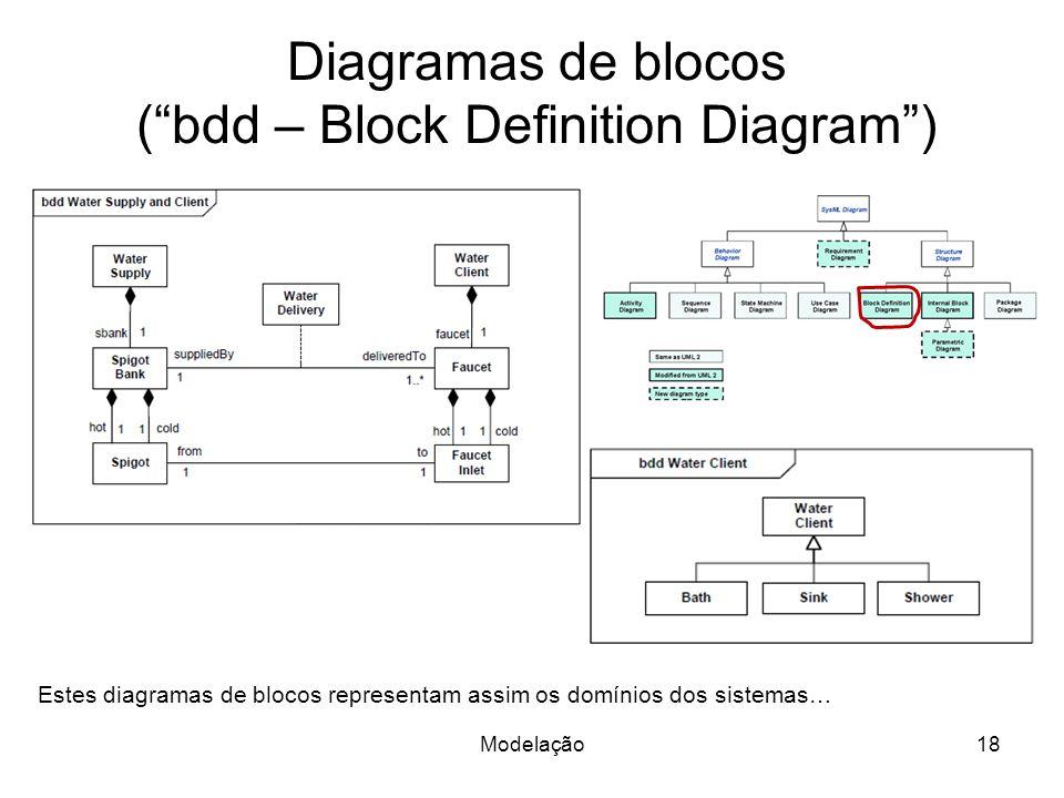 Diagramas de blocos (bdd – Block Definition Diagram) Modelação18 Estes diagramas de blocos representam assim os domínios dos sistemas…