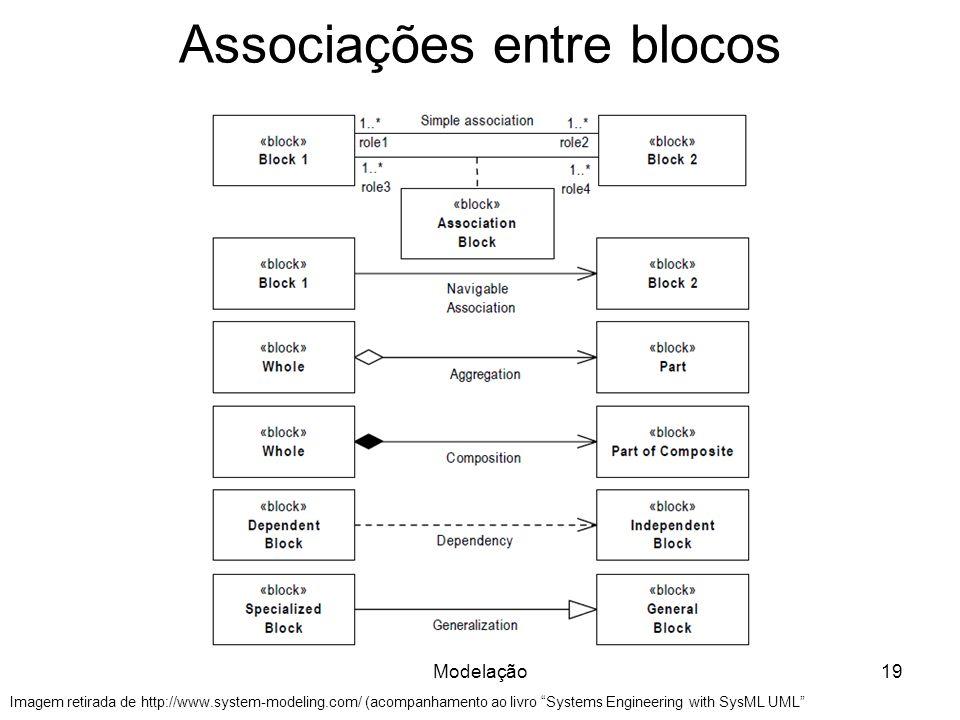 Associações entre blocos Modelação19 Imagem retirada de http://www.system-modeling.com/ (acompanhamento ao livro Systems Engineering with SysML UML