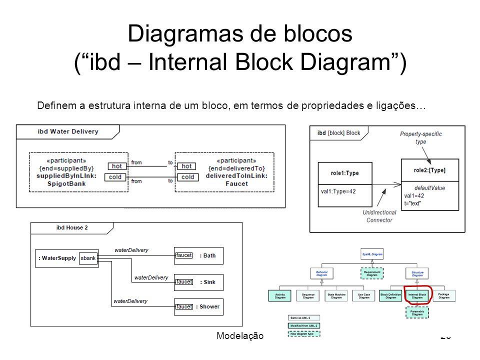 Diagramas de blocos (ibd – Internal Block Diagram) Modelação20 Definem a estrutura interna de um bloco, em termos de propriedades e ligações…