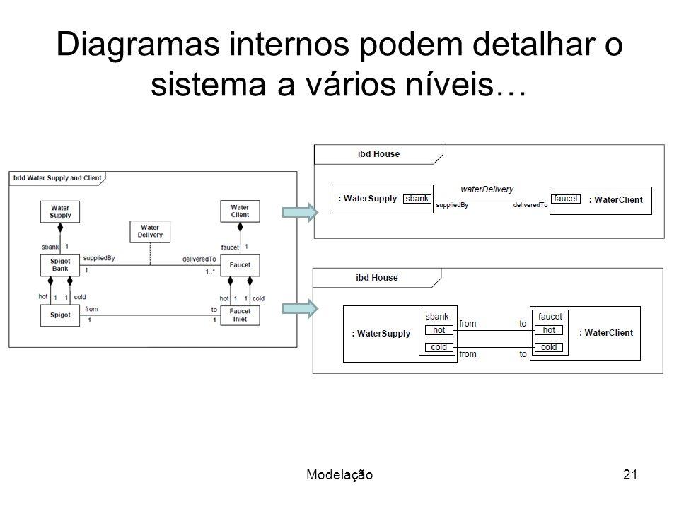Diagramas internos podem detalhar o sistema a vários níveis… Modelação21